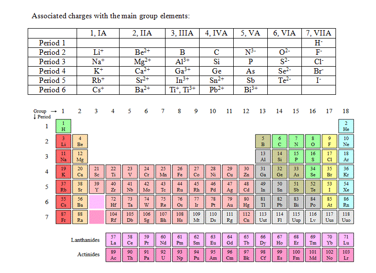 Periodic table with charges and atomic mass guve securid co hd fresh chemistry urtaz Gallery